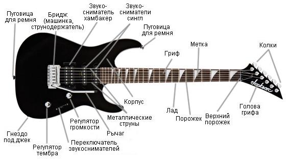 Для подключения гитары к
